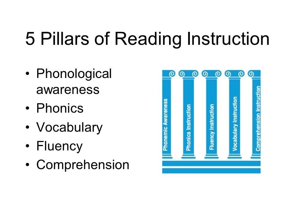 5 Pillars of Reading Instruction Phonological awareness Phonics Vocabulary Fluency Comprehension