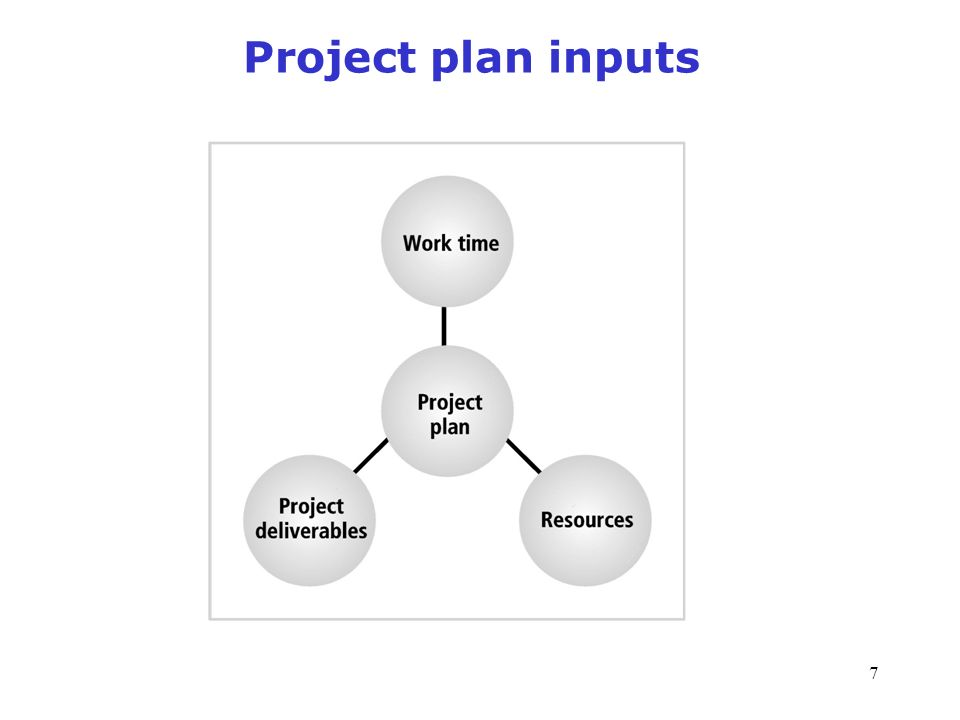 7 Project plan inputs Figure 1-7 Project plan inputs Source: Course Technology/Cengage Learning Management of Information Security, 3rd Edition