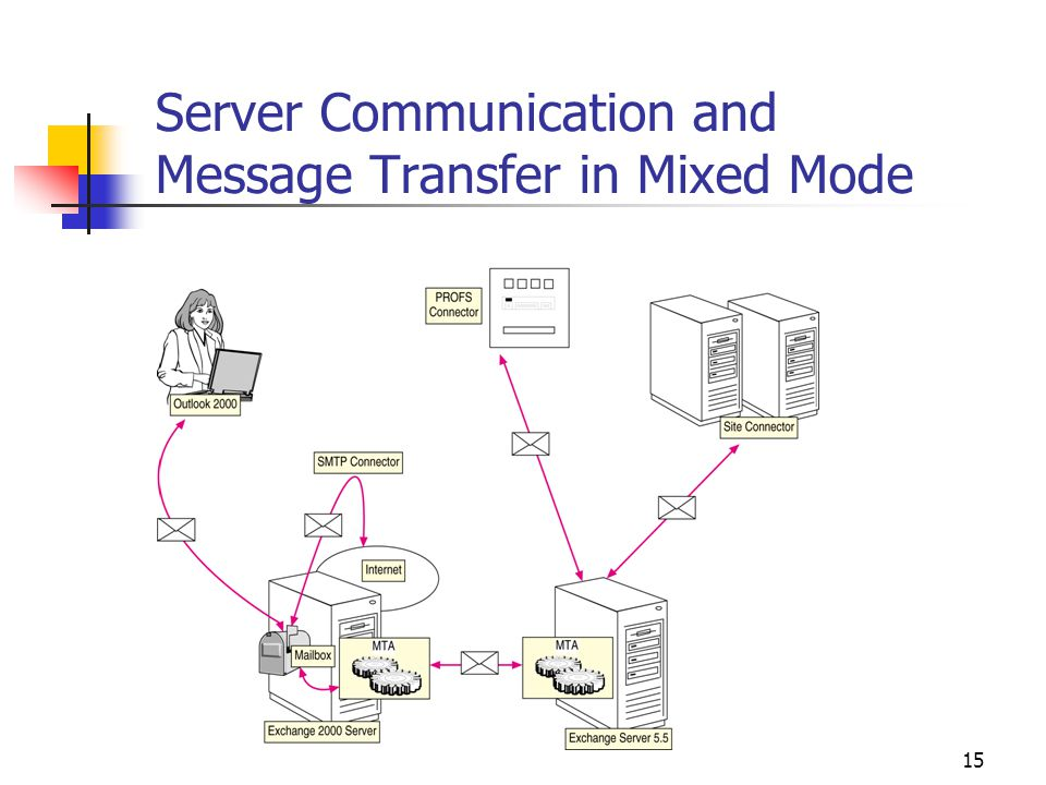 15 Server Communication and Message Transfer in Mixed Mode