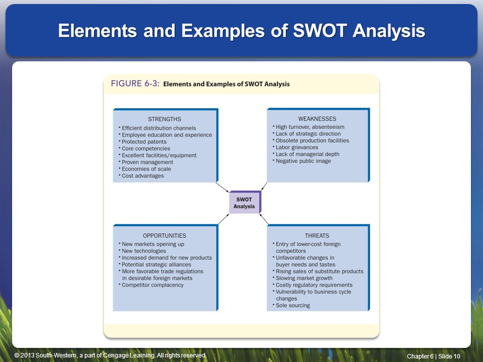 © 2013 South-Western, a part of Cengage Learning. All rights reserved. Chapter 6 | Slide 10 Elements and Examples of SWOT Analysis