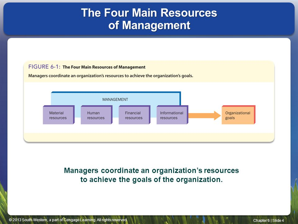 © 2013 South-Western, a part of Cengage Learning. All rights reserved. Chapter 6 | Slide 4 The Four Main Resources of Management Managers coordinate a