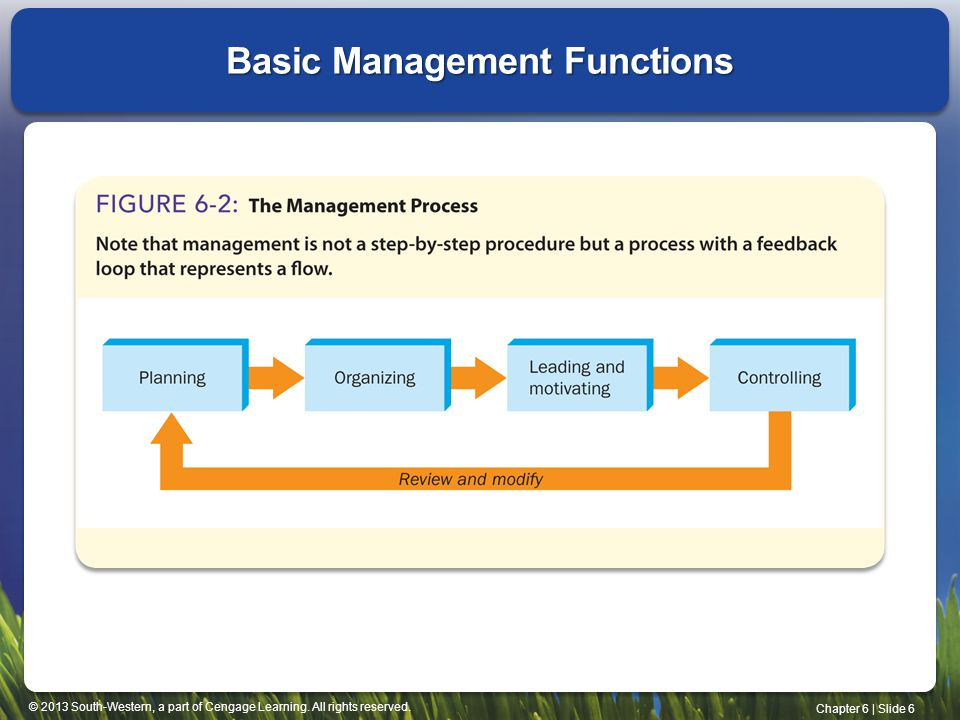 © 2013 South-Western, a part of Cengage Learning. All rights reserved. Chapter 6 | Slide 6 Basic Management Functions