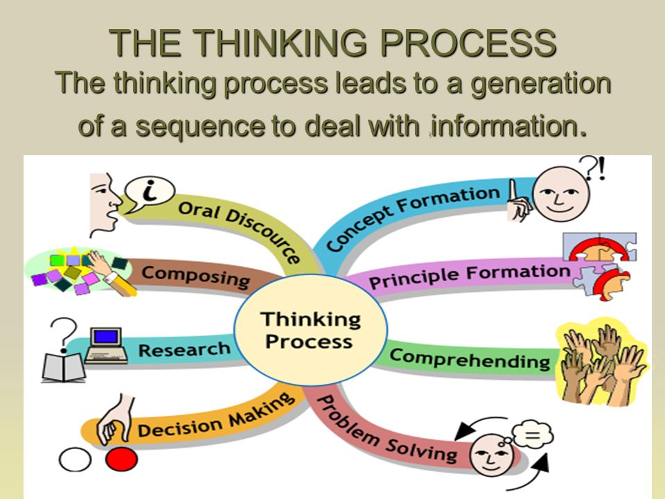 THE THINKING PROCESS The thinking process leads to a generation of a sequence to deal with [ information.