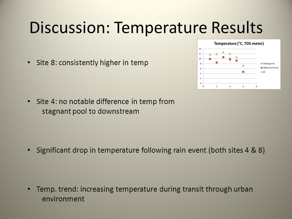 Discussion: Temperature Results Site 8: consistently higher in temp Site 4: no notable difference in temp from stagnant pool to downstream Significant drop in temperature following rain event (both sites 4 & 8) Temp.