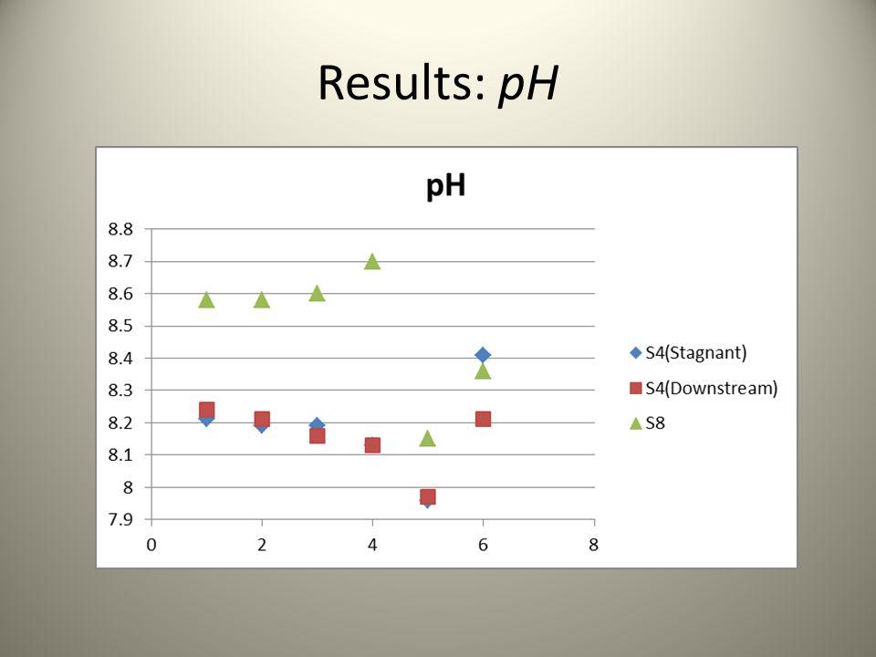 Results: pH