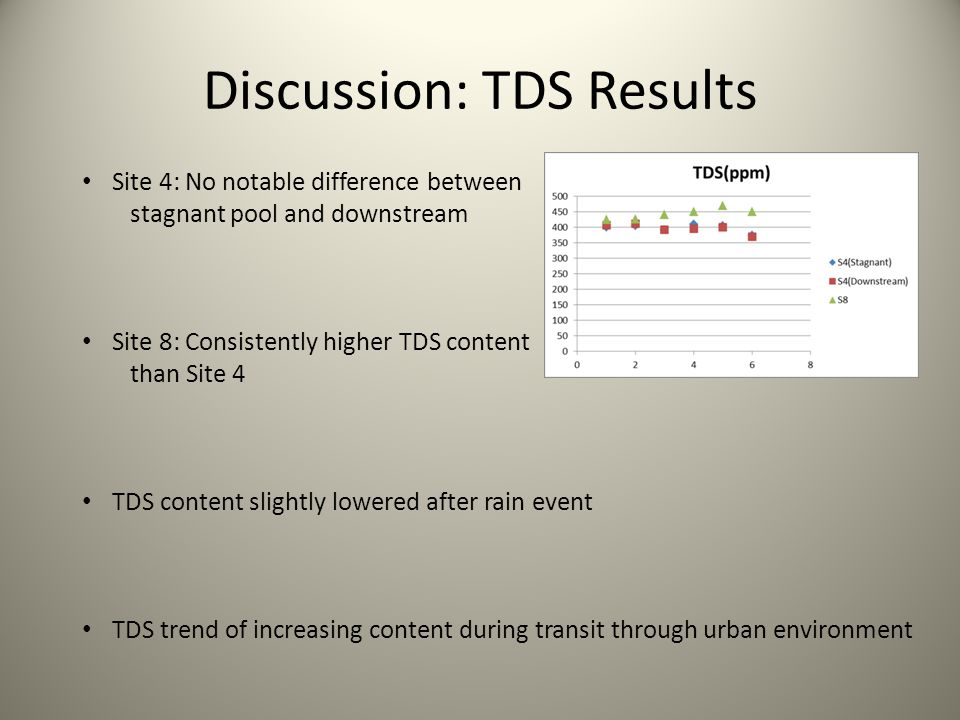 Discussion: TDS Results Site 4: No notable difference between stagnant pool and downstream Site 8: Consistently higher TDS content than Site 4 TDS content slightly lowered after rain event TDS trend of increasing content during transit through urban environment