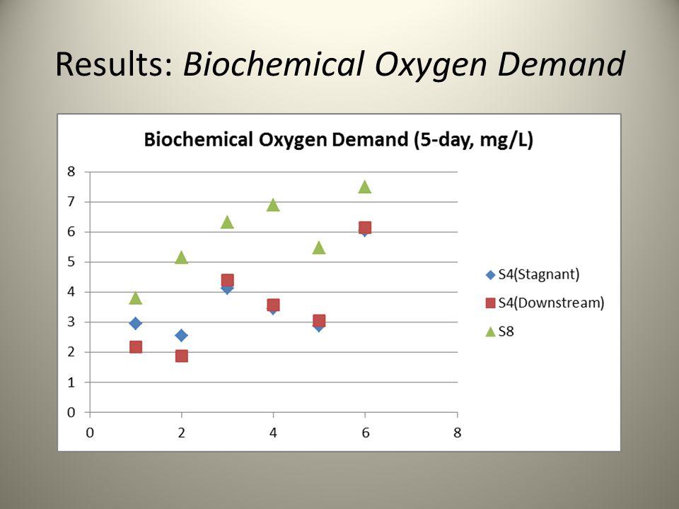 Results: Biochemical Oxygen Demand