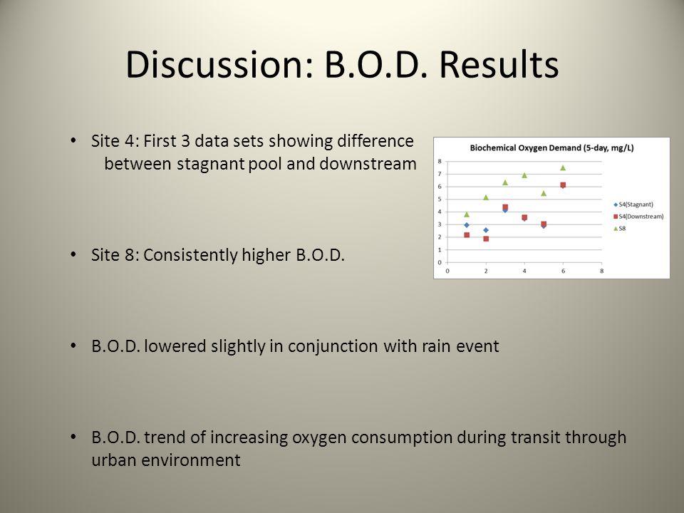 Discussion: B.O.D.