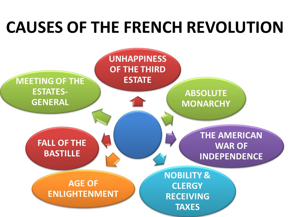 CAUSES OF THE FRENCH REVOLUTION UNHAPPINESS OF THE THIRD ESTATE ABSOLUTE MONARCHY THE AMERICAN WAR OF INDEPENDENCE NOBILITY & CLERGY RECEIVING TAXES AGE OF ENLIGHTENMENT FALL OF THE BASTILLE MEETING OF THE ESTATES- GENERAL