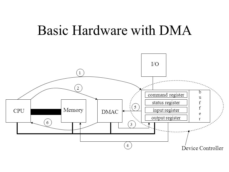 Basic Hardware with DMA CPU MemoryI/O command register status register input register output register bufferbuffer Device Controller DMAC