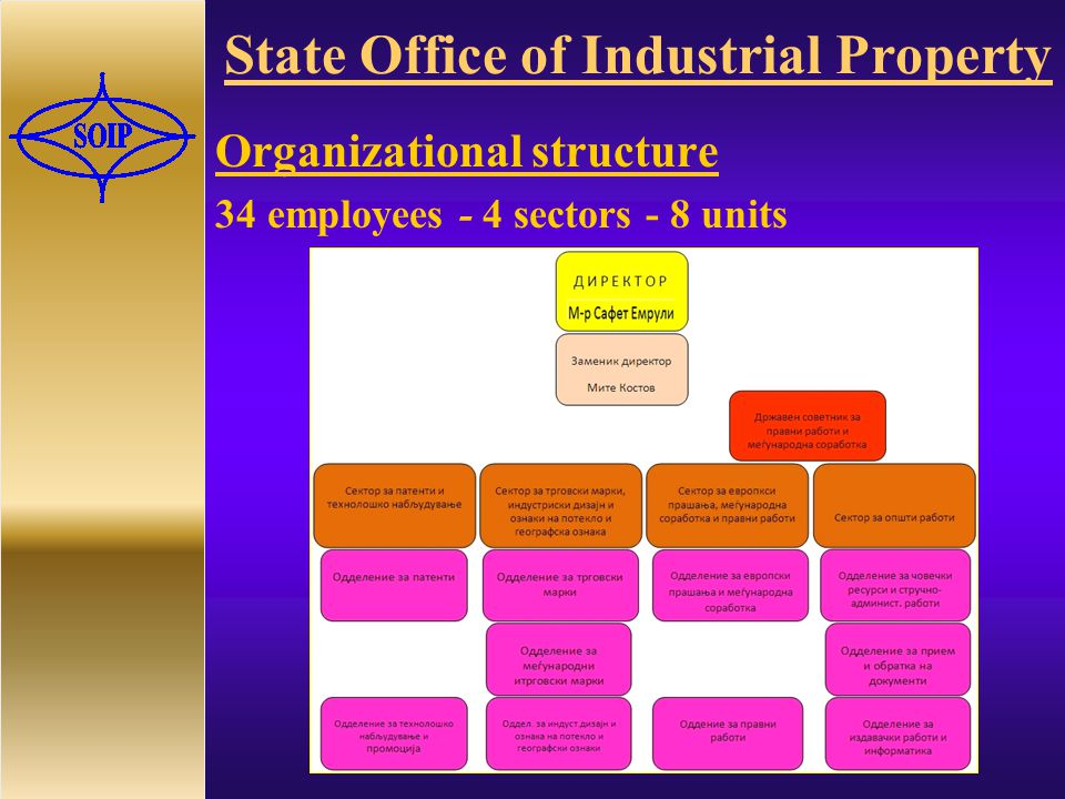 State Office of Industrial Property Organizational structure 34 employees - 4 sectors - 8 units