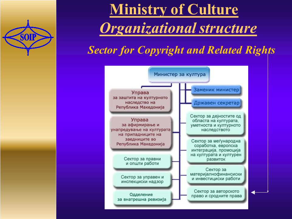 Ministry of Culture Organizational structure Sector for Copyright and Related Rights