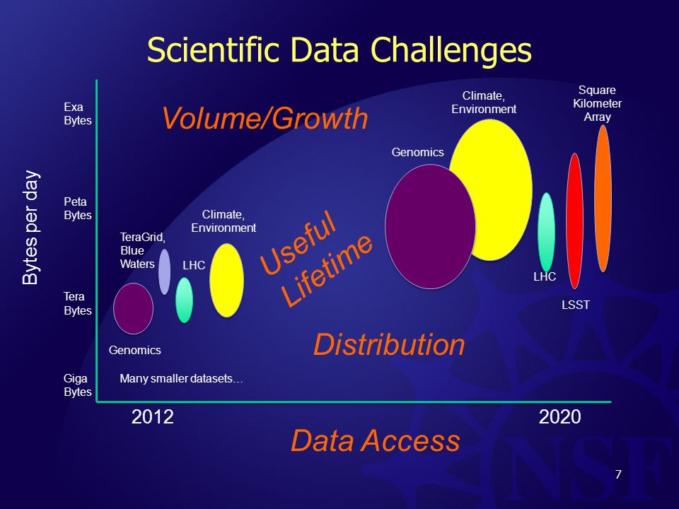 Scientific Data Challenges 7 Bytes per day Genomics LHC TeraGrid, Blue Waters Square Kilometer Array Genomics LHC Climate, Environment LSST Exa Bytes Peta Bytes Tera Bytes Giga Bytes Climate, Environment Volume/Growth Useful Lifetime Distribution Data Access Many smaller datasets…