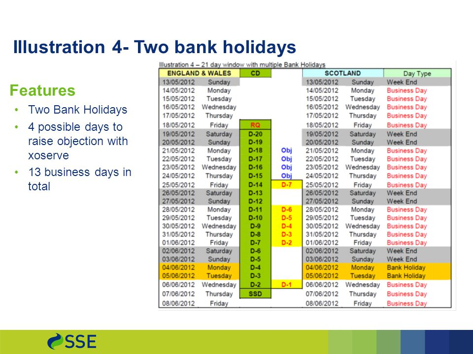 Illustration 4- Two bank holidays Features Two Bank Holidays 4 possible days to raise objection with xoserve 13 business days in total