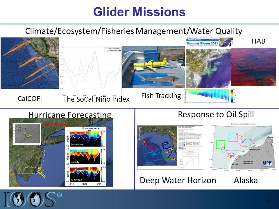 Glider Missions 10 Climate/Ecosystem/Fisheries Management/Water Quality Hurricane Forecasting Response to Oil Spill The SoCal Niño Index CalCOFI Fish Tracking HAB Deep Water HorizonAlaska