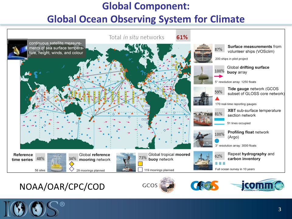 87% Total in situ networks61% 59% 81% 62% 73% 34%48% 100% Global Component: Global Ocean Observing System for Climate 3 NOAA/OAR/CPC/COD