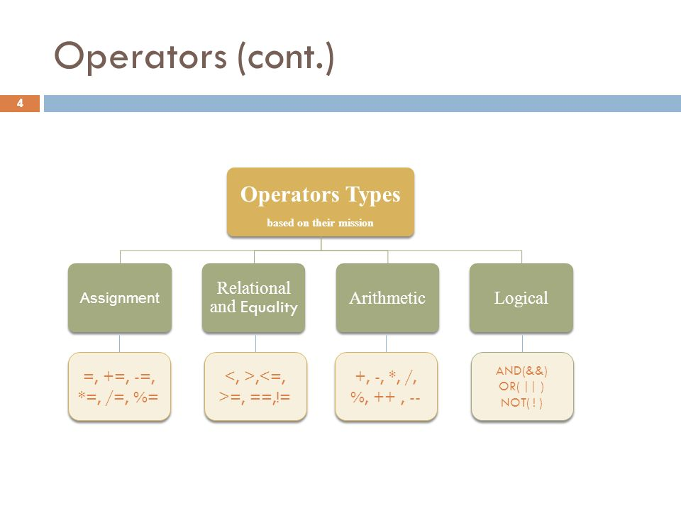 Operators (cont.) 4 Operators Types based on their mission Assignment Relational and Equality ArithmeticLogical =, +=, -=, *=, /=, %=, =, ==,!= +, -, *, /, %, ++, -- AND(&&) OR( || ) NOT( .