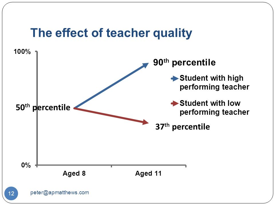 The effect of teacher quality 12