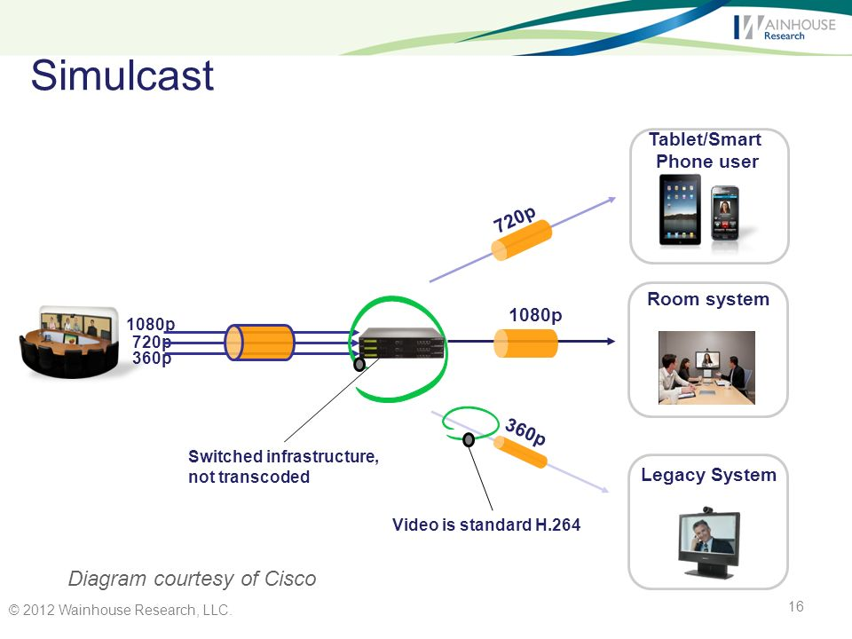 Simulcast 1080p 360p 1080p 720p 360p Tablet/Smart Phone user 720p Room system Switched infrastructure, not transcoded Video is standard H.264 Legacy System Diagram courtesy of Cisco © 2012 Wainhouse Research, LLC.