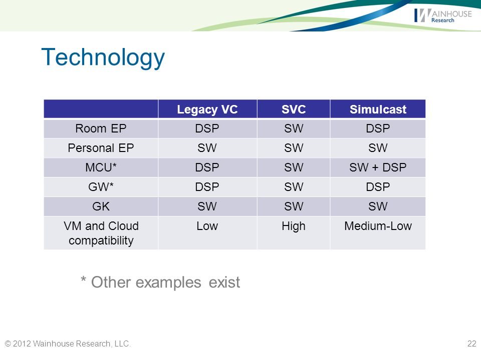 Technology © 2012 Wainhouse Research, LLC.22 Legacy VCSVCSimulcast Room EPDSPSWDSP Personal EPSW MCU*DSPSWSW + DSP GW*DSPSWDSP GKSW VM and Cloud compatibility LowHighMedium-Low * Other examples exist