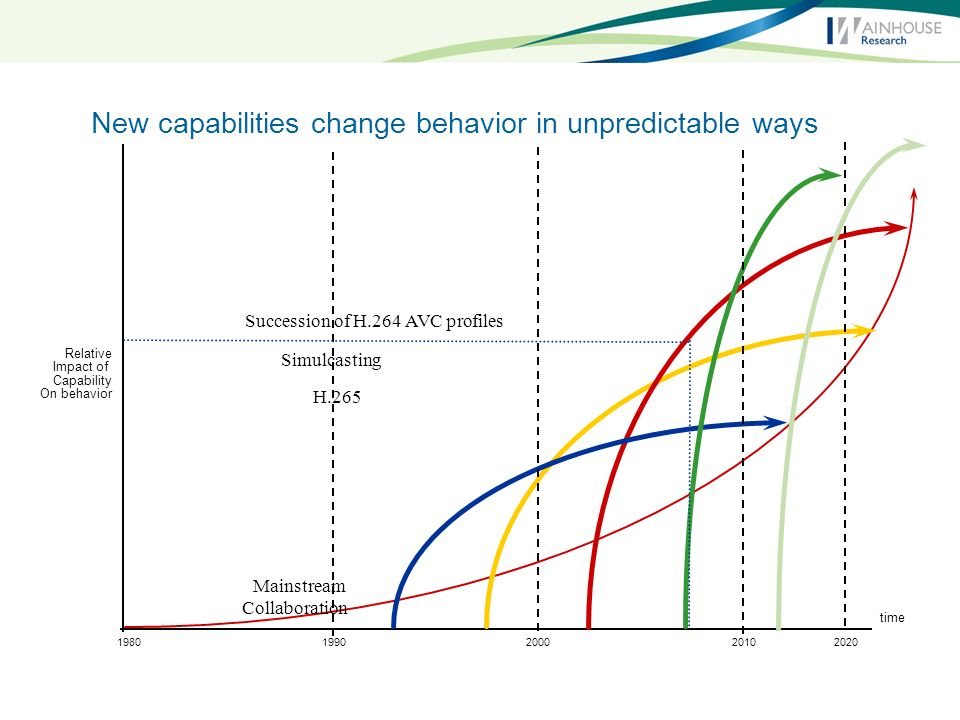 Version 2.0a April 2, 2006 © ParkWood Advisors LLC, 2006 All Rights Reserved 33 New capabilities change behavior in unpredictable ways Mainstream Collaboration time Relative Impact of Capability On behavior Succession of H.264 AVC profiles Simulcasting H.265