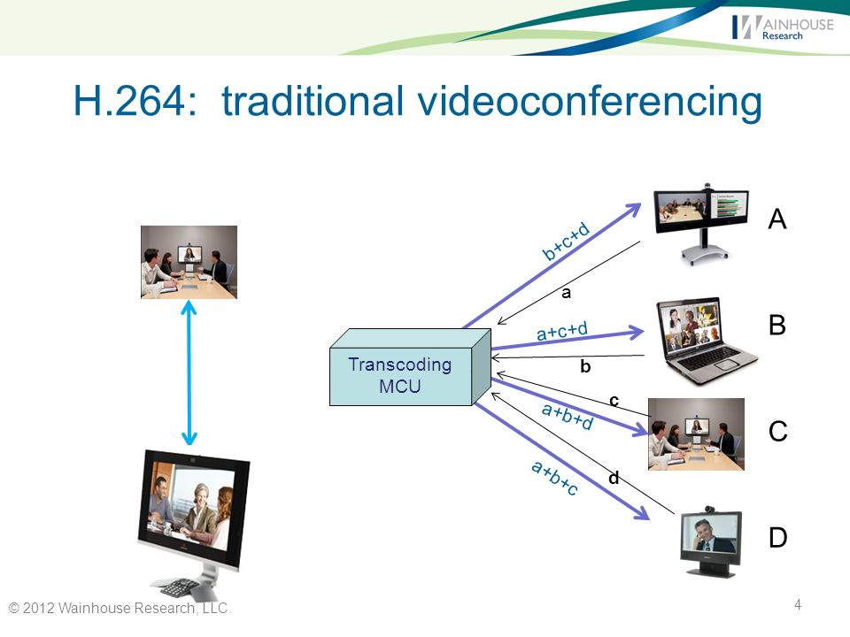 H.264: traditional videoconferencing Transcoding MCU A B C D a b+c+d b c d a+c+d a+b+d a+b+c © 2012 Wainhouse Research, LLC.