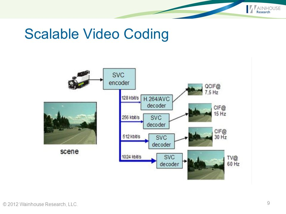 Scalable Video Coding © 2012 Wainhouse Research, LLC. 9