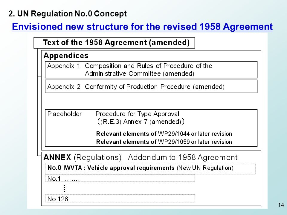 Envisioned new structure for the revised 1958 Agreement 2. UN Regulation No.0 Concept 14