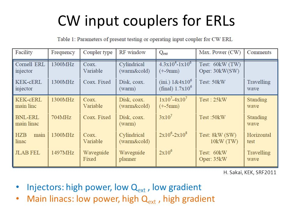 CW input couplers for ERLs H.
