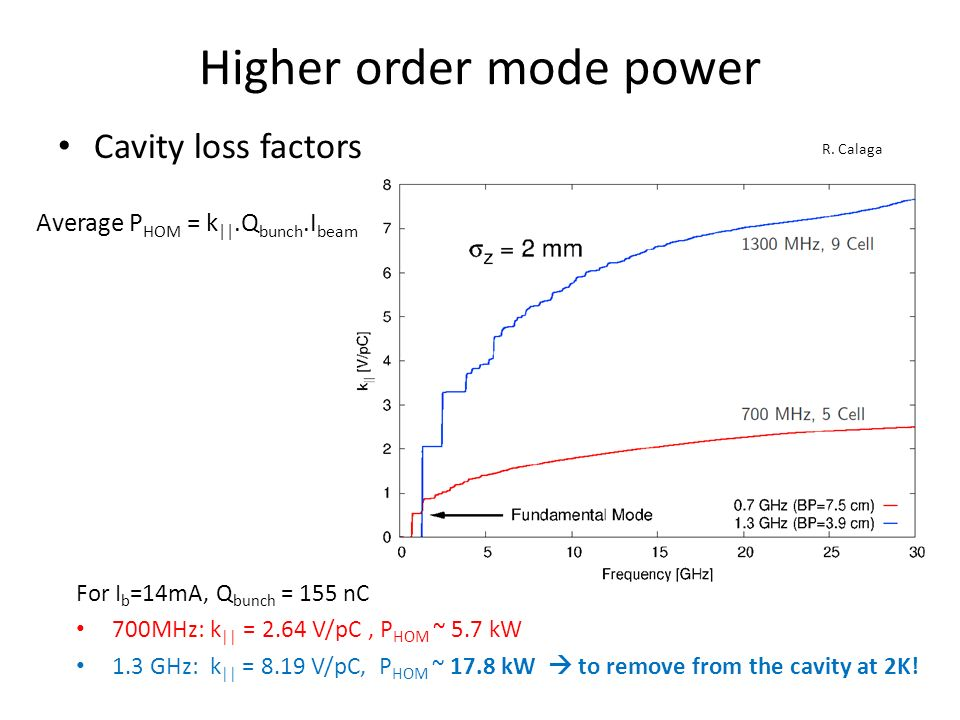 Higher order mode power Cavity loss factors R.
