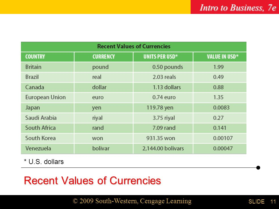 Intro to Business, 7e © 2009 South-Western, Cengage Learning SLIDE Chapter 3 11 Recent Values of Currencies * U.S.