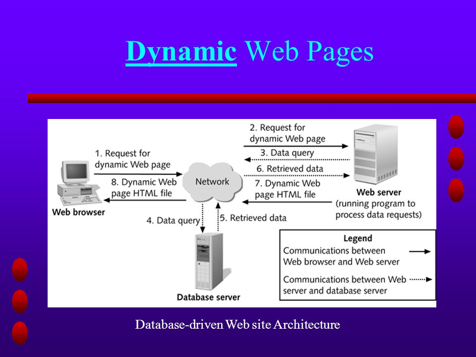 Dynamic Web Pages Database-driven Web site Architecture