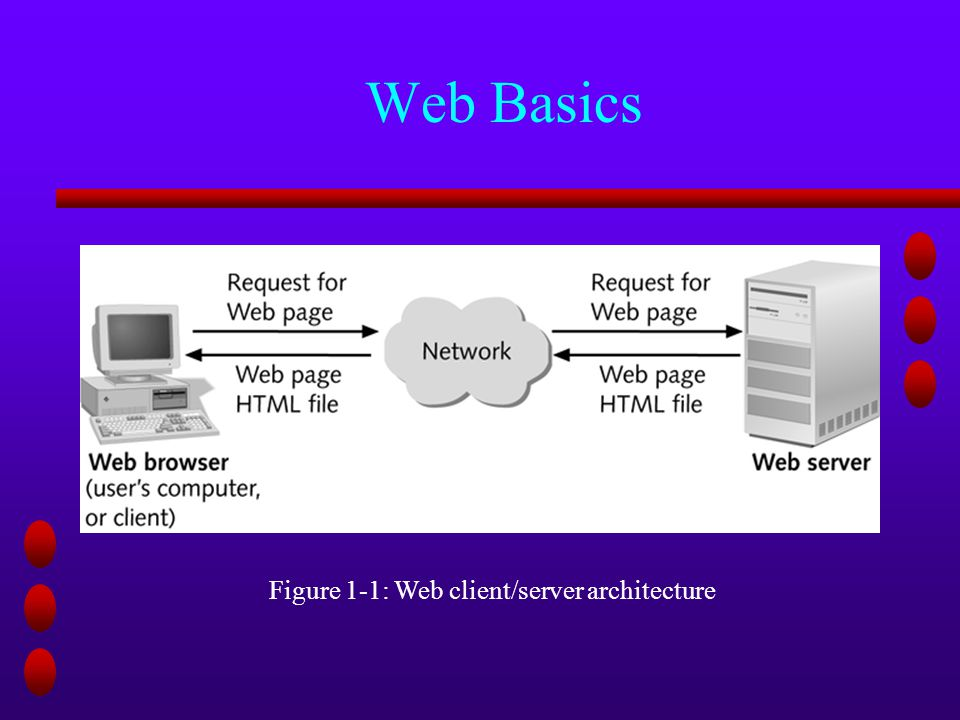 Web Basics Figure 1-1: Web client/server architecture