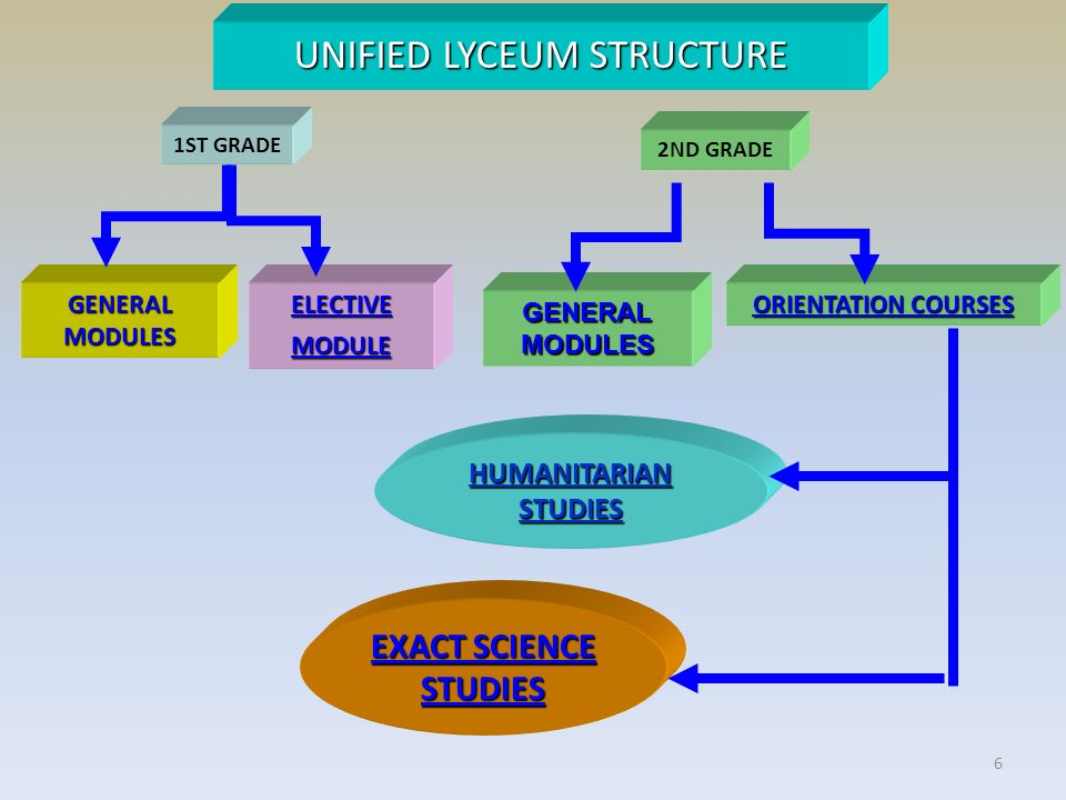 6 EXACT SCIENCE STUDIES EXACT SCIENCE STUDIES UNIFIED LYCEUM STRUCTURE GENERAL MODULES ELECTIVE MODULE ELECTIVE MODULE ORIENTATION COURSES HUMANITARIAN STUDIES HUMANITARIAN STUDIES GENERAL MODULES GENERAL MODULES 1ST GRADE 2ND GRADE