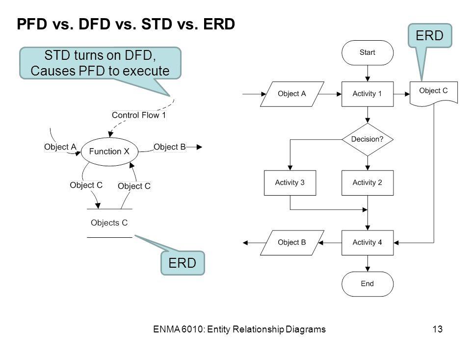 enma 6010 entity relationship diagrams13 pfd vs dfd vs - Dfd Erd