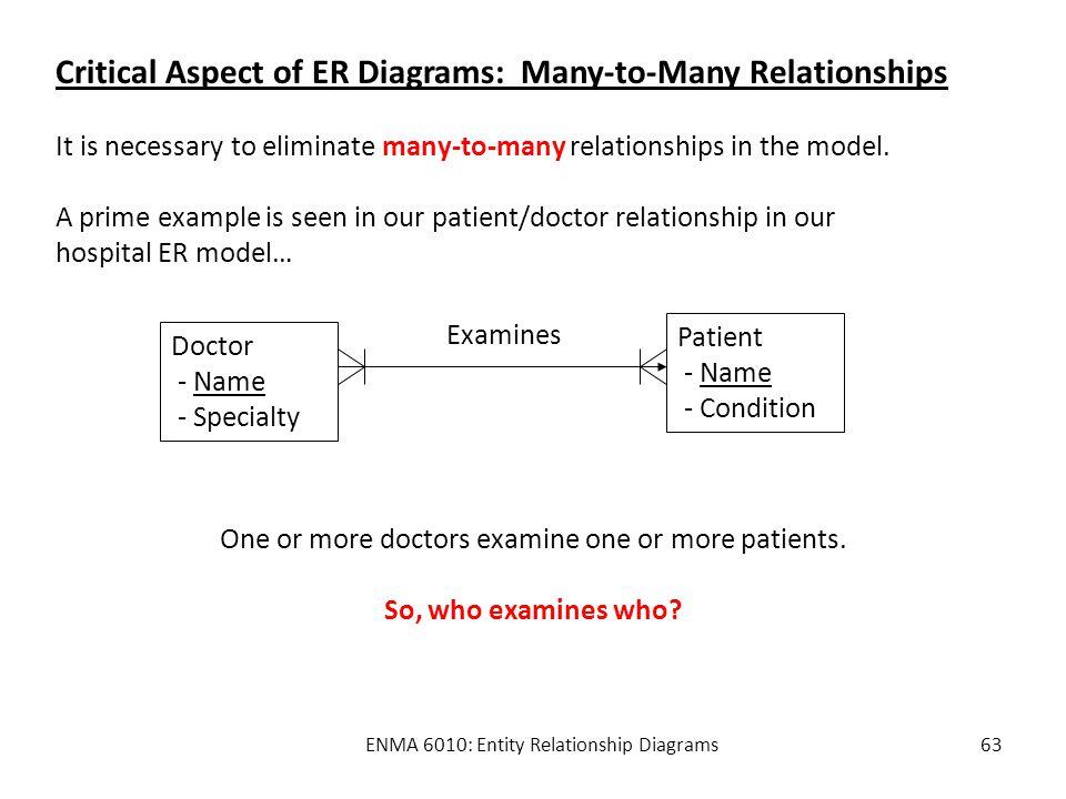 ENMA 6010: Entity Relationship Diagrams1 ENMA 6010: Entity ...