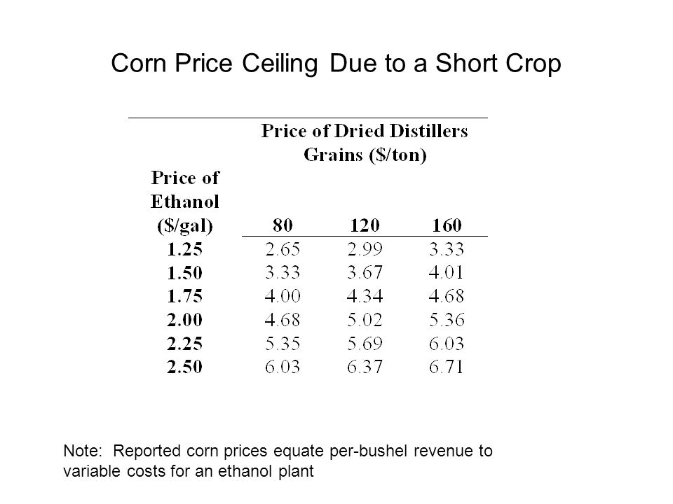 Corn Price Ceiling Due to a Short Crop Note: Reported corn prices equate per-bushel revenue to variable costs for an ethanol plant