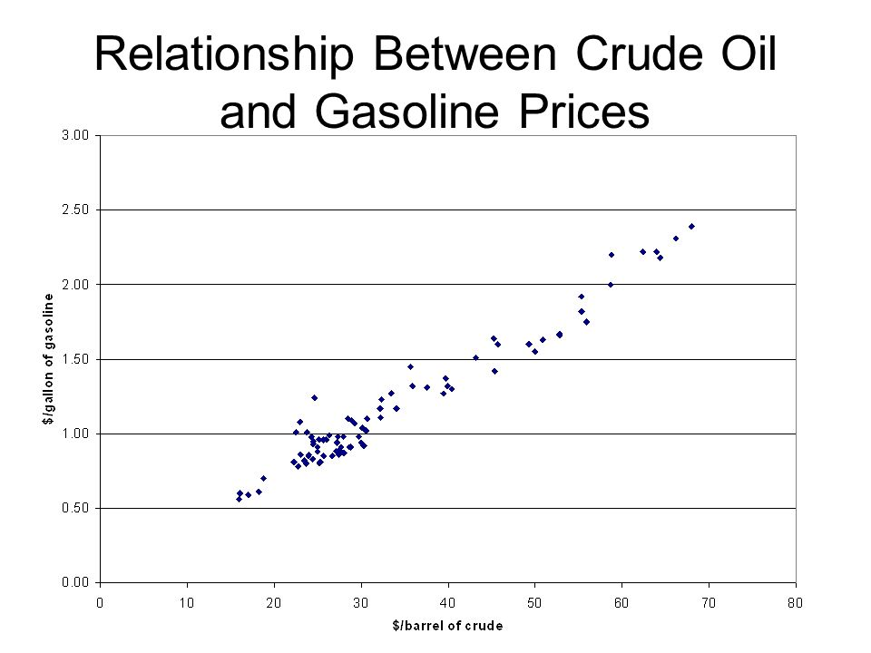 Relationship Between Crude Oil and Gasoline Prices