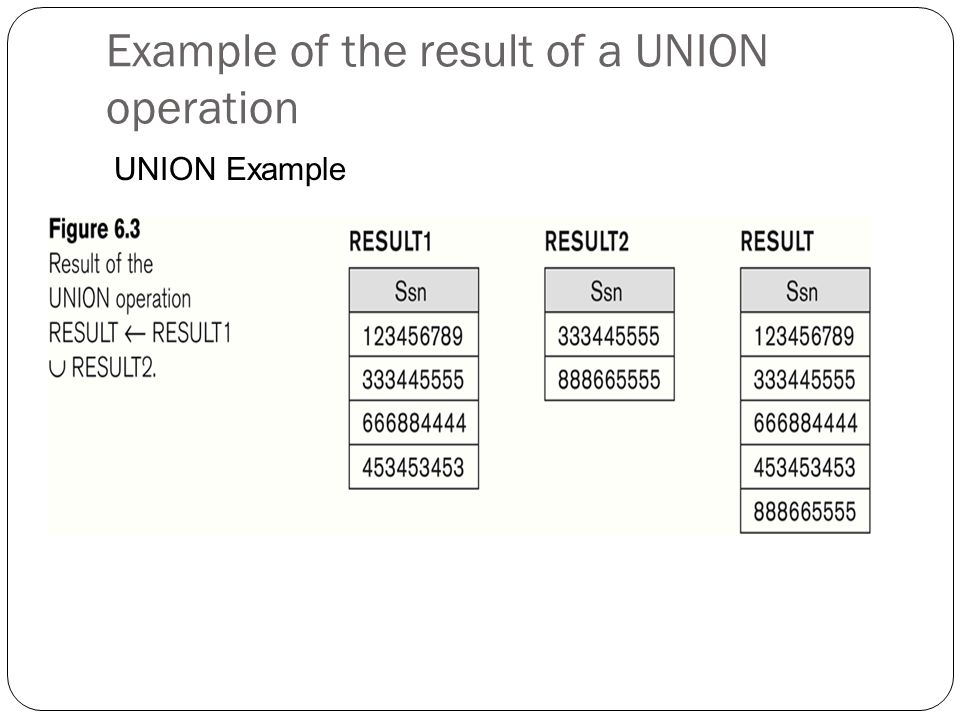 Example of the result of a UNION operation UNION Example
