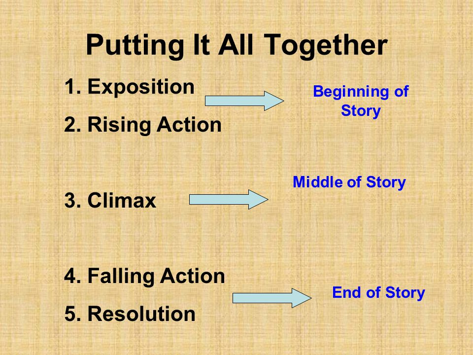 Putting It All Together 1. Exposition 2. Rising Action 3.