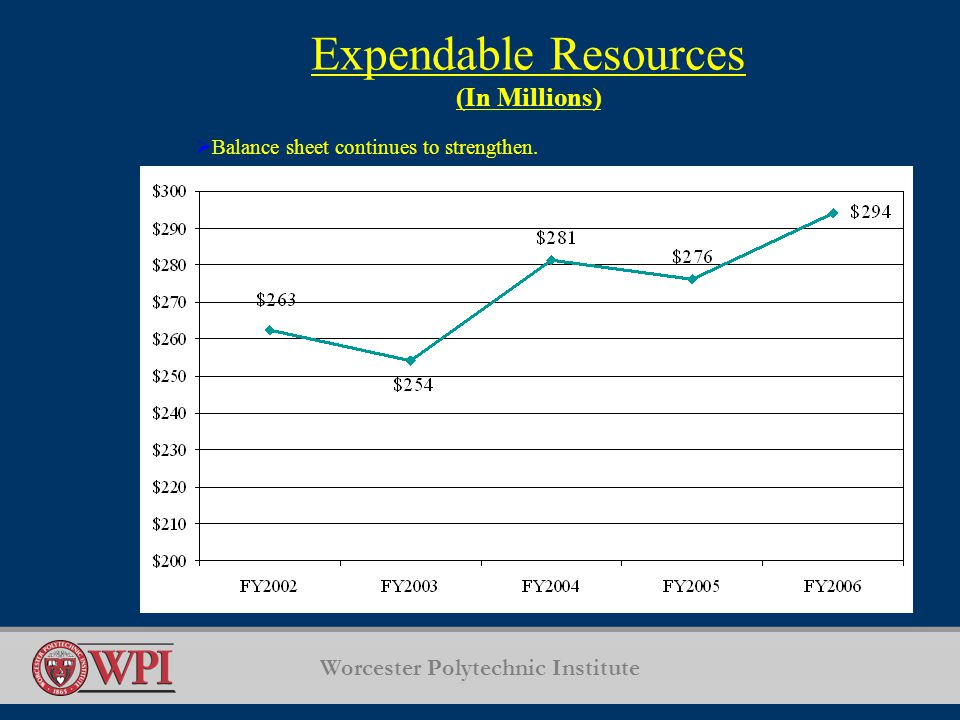 Worcester Polytechnic Institute Expendable Resources (In Millions)  Balance sheet continues to strengthen.