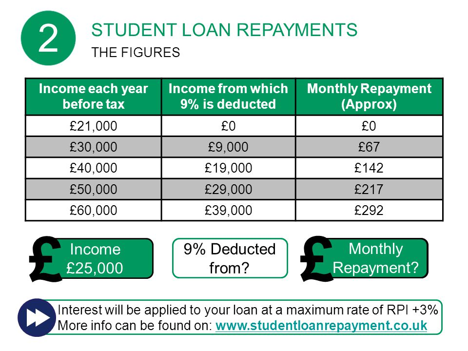2015/16 £30 Monthly Repayment. £4,000 9% Deducted from.