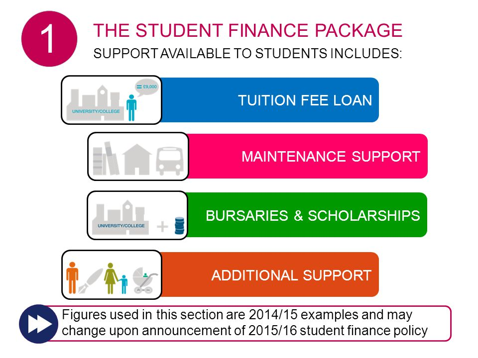 2015/16 BURSARIES & SCHOLARSHIPS MAINTENANCE SUPPORT TUITION FEE LOAN ADDITIONAL SUPPORT THE STUDENT FINANCE PACKAGE SUPPORT AVAILABLE TO STUDENTS INCLUDES: Figures used in this section are 2014/15 examples and may change upon announcement of 2015/16 student finance policy 1