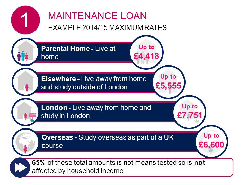 2015/16 Elsewhere - Live away from home and study outside of London London - Live away from home and study in London Overseas - Study overseas as part of a UK course Parental Home - Live at home Up to £4,418 MAINTENANCE LOAN EXAMPLE 2014/15 MAXIMUM RATES 1 Up to £5,555 Up to £6,600 Up to £7,751 65% of these total amounts is not means tested so is not affected by household income