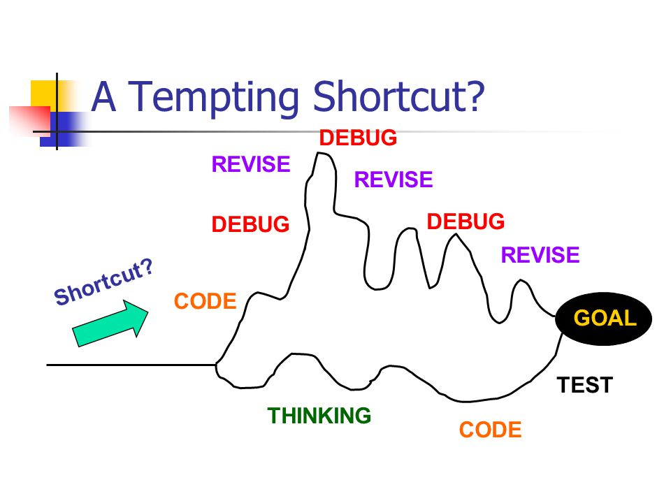 A Tempting Shortcut GOAL THINKING CODE REVISE DEBUG TEST CODE Shortcut