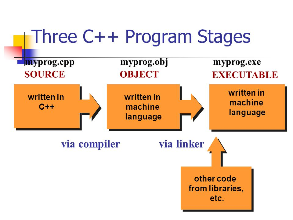 Three C++ Program Stages other code from libraries, etc.