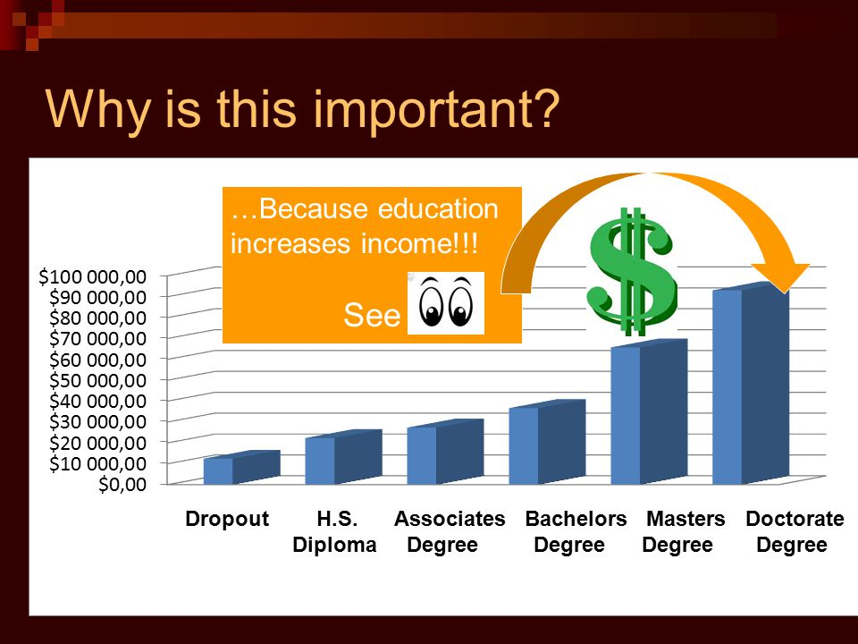 Why is this important …Because education increases income!!! See