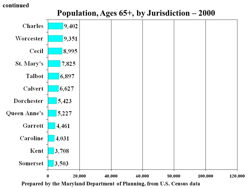 Population, Ages 65+, by Jurisdiction – 2000 Prepared by the Maryland Department of Planning, from U.S.