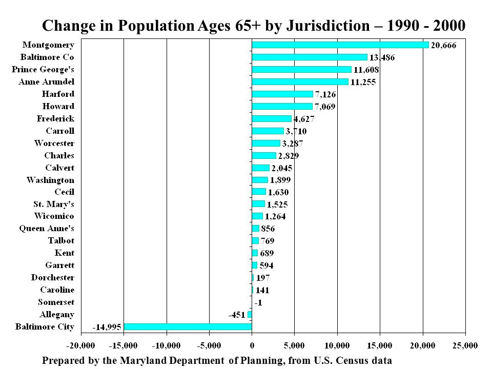 Change in Population Ages 65+ by Jurisdiction – Prepared by the Maryland Department of Planning, from U.S.