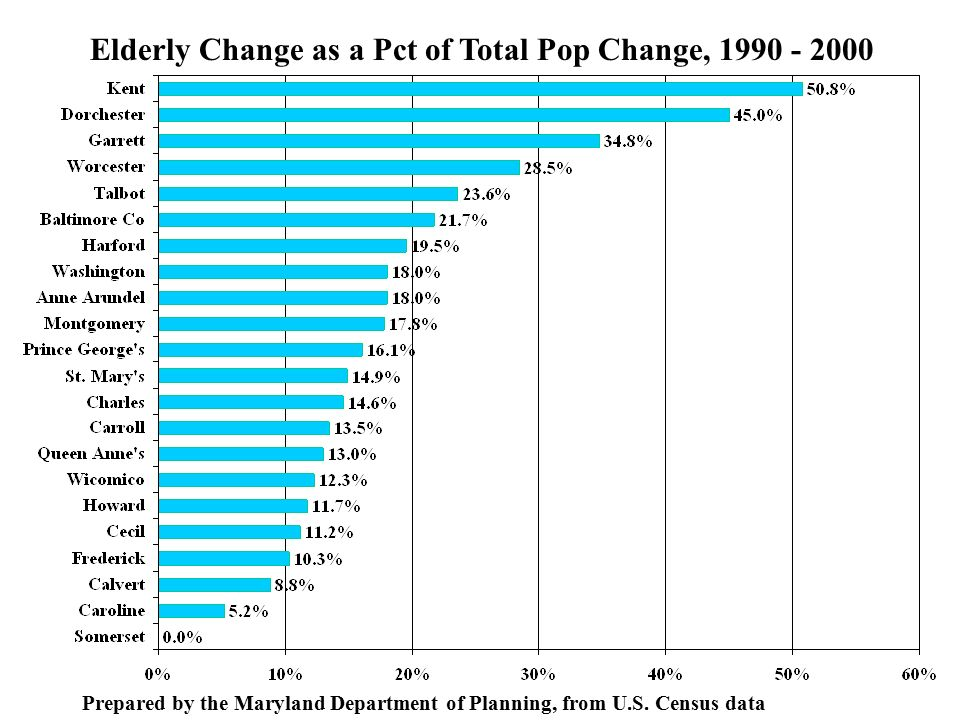 Elderly Change as a Pct of Total Pop Change, Prepared by the Maryland Department of Planning, from U.S.